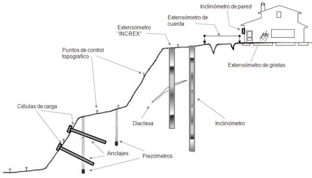 Instrumentación y control de taludes
